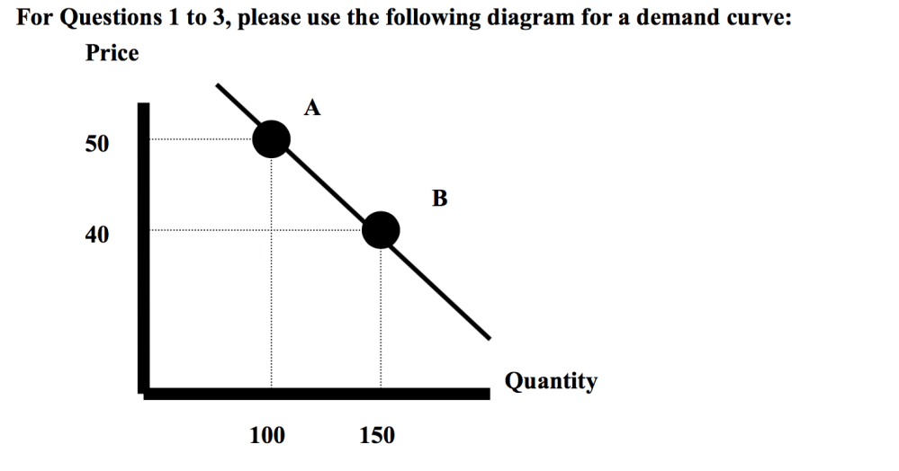 medium resolution of for questions 1 to 3 please use the following diagram for a demand curve