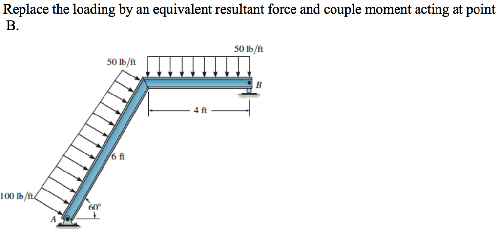 Solved: Replace The Loading By An Equivalent Resultant For