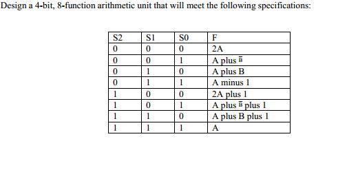 Solved: Design A 4-bit, 8-function Arithmetic Unit That Wi