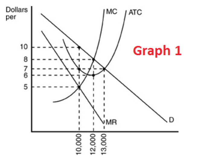 Solved: In Graph 1, The Profit-maximizing Output And Price