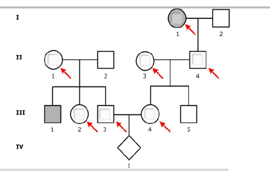 Solved: 1. This Pedigree Shows The Inheritance Of A Rare