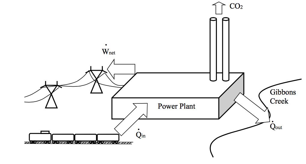Problem #1: The Gibbons Creek Generating Station L