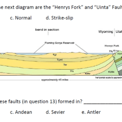 3 Types Of Faults Diagram Waterfall Model Solved 13 What Type In The Next Are Th Henrys Fork And Uinta