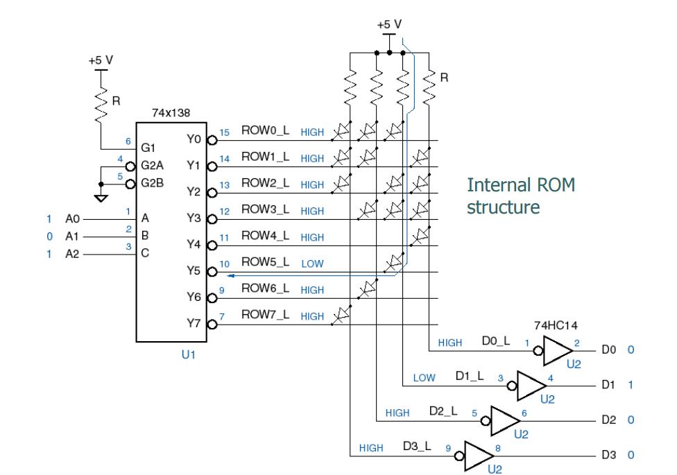 The Figure Below Shows An 8x4 Diode ROM. Convert I