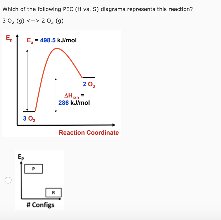 hight resolution of which of the following pec h vs s diagrams represents this reaction