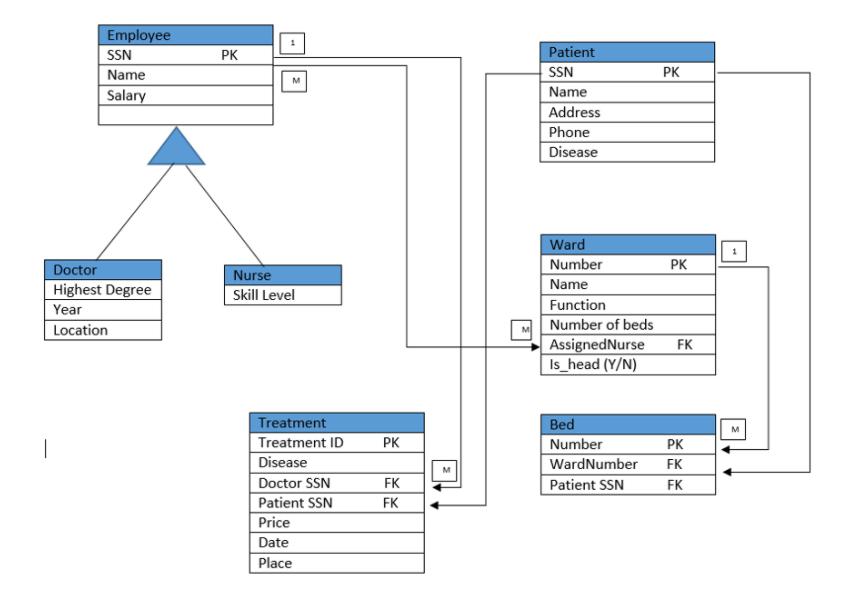 hospital database design diagram stihl 024 av parts solved the continental palm cas