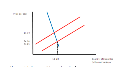 1. Explain What Would Happen To Equilibrium Price