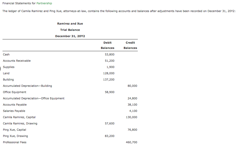 Solved: Financial Statements For Partnership The Ledger Of
