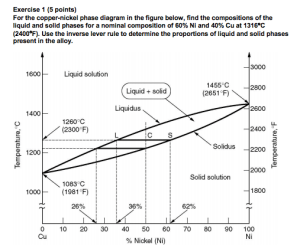 Solved: For The Coppernickel Phase Diagram In The Figure