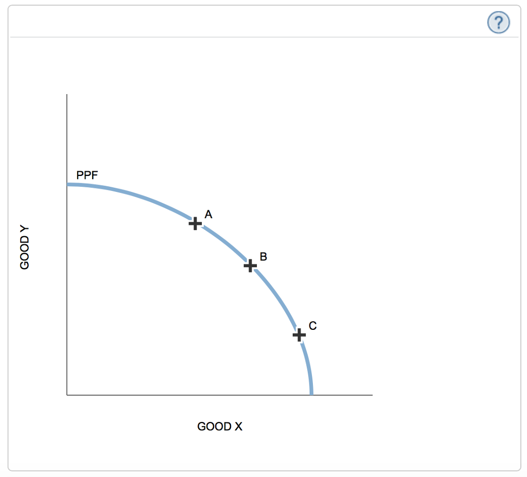 Solved The Following Graph Shows The Production Possibili