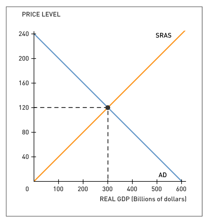 Solved: The Following Graph Shows The Economy In Long-run