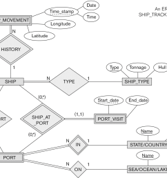 figure 78 date an er schema for a time stamp ship [ 1191 x 952 Pixel ]