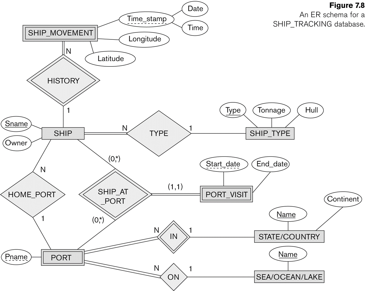 hight resolution of figure 78 date an er schema for a time stamp ship