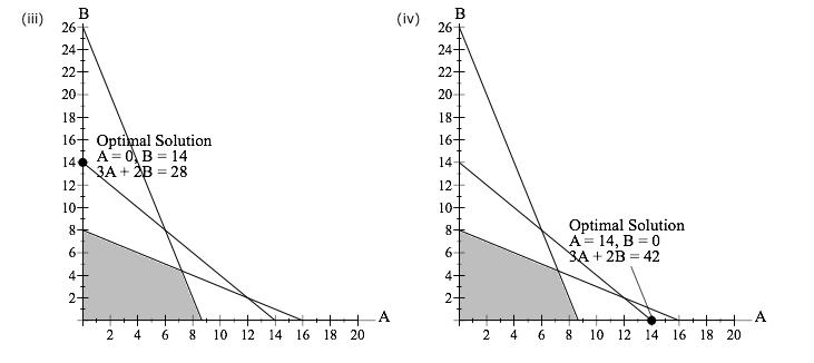 Solved: Max 3A 2B S.t. 1A 1B S 14 3A 1B S 26 1A 2B S 16 A