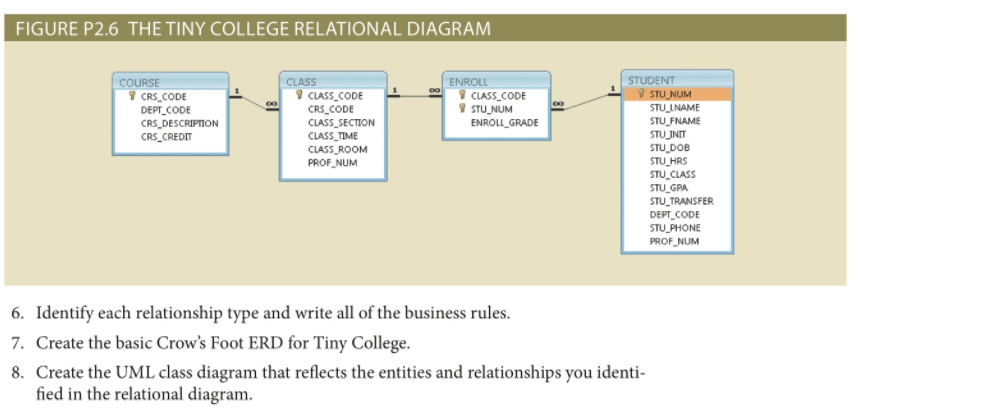 relationship code diagram hella horn wiring solved identify each type and write all of t figure p2 6 the tiny college relational class enroll student crscode dept crs