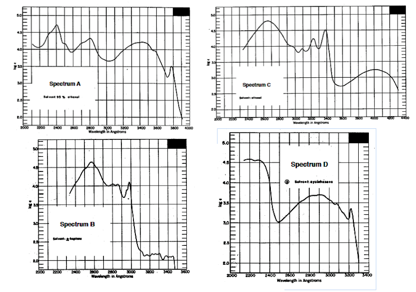Solved: Match The Compounds With The UV Spectra. If Assign