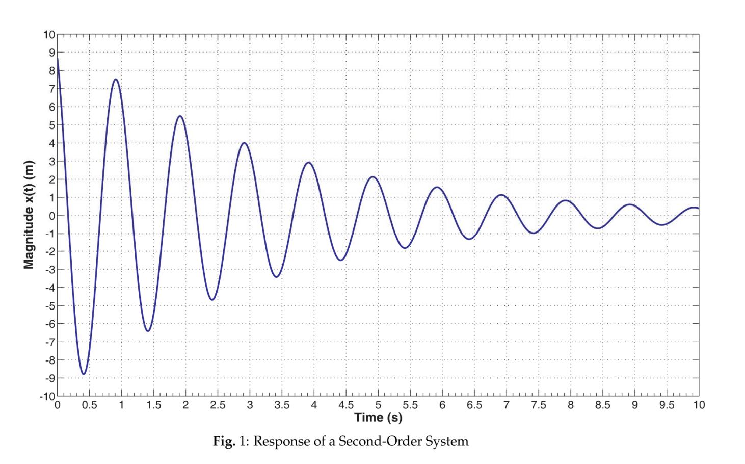 Solved Derive The Logarithmic Decrement Formula For A Sec