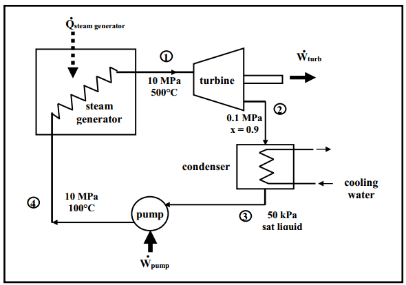 The Figure Shown Below Is That Of A Simple Vapor P