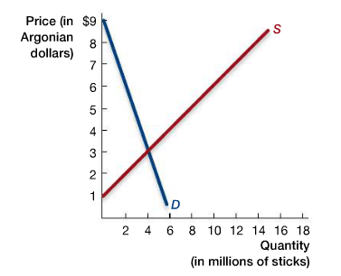 The Following Graph Shows The Equilibrium Price An