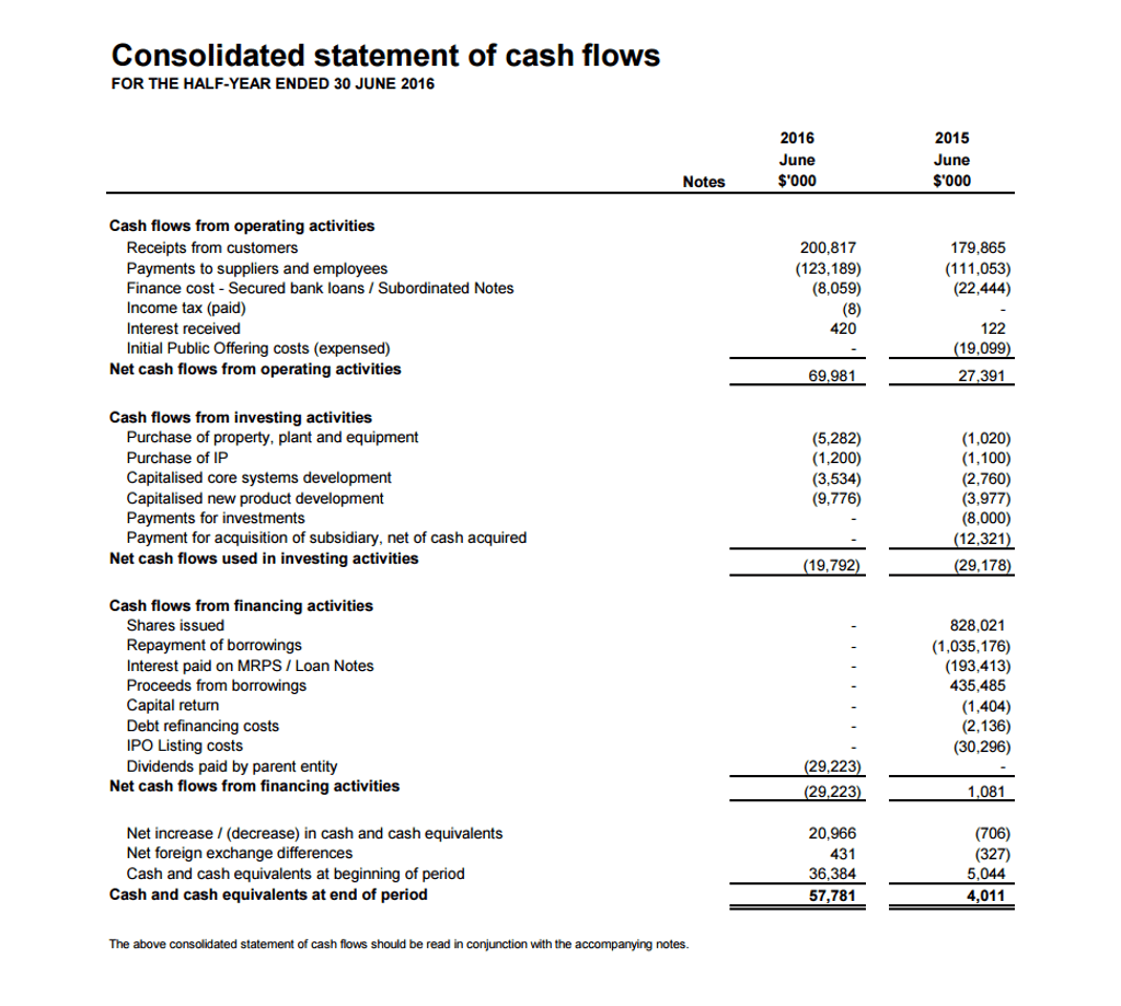 Solvedysis Of The Statement Of Cash Flows Compare C