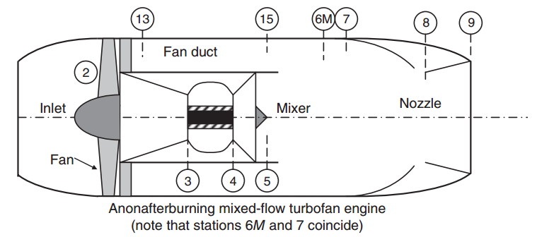 Solved: A Mixed-exhaust (low Bypass Ratio) Turbofan Engine