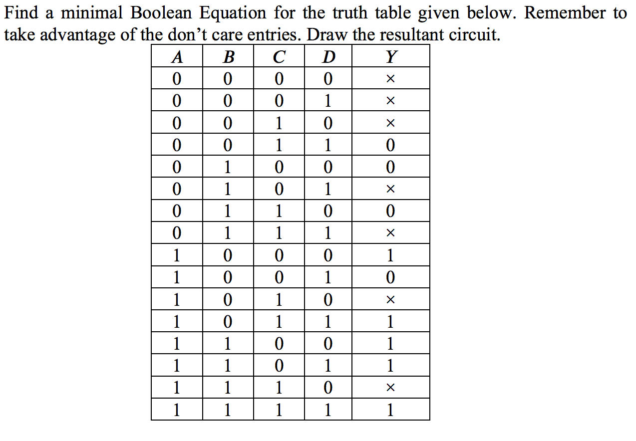 Solved: Find A Minimal Boolean Equation For The Truth Tabl