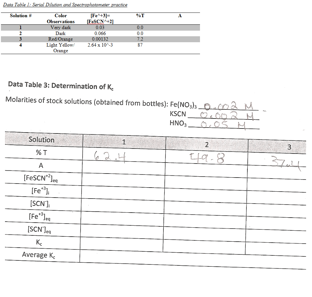 Data Table 1: Serial Dilution And Spectrophotomete