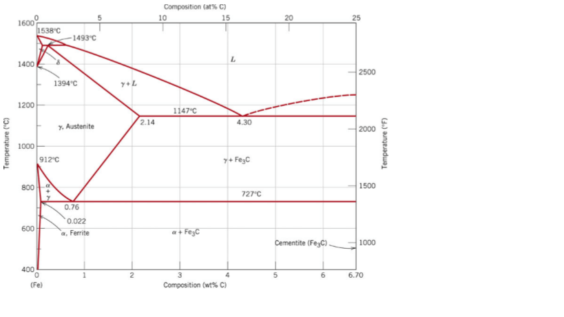 Solved: From The Fe-Fe3C Phase Diagram Below, Answer The F