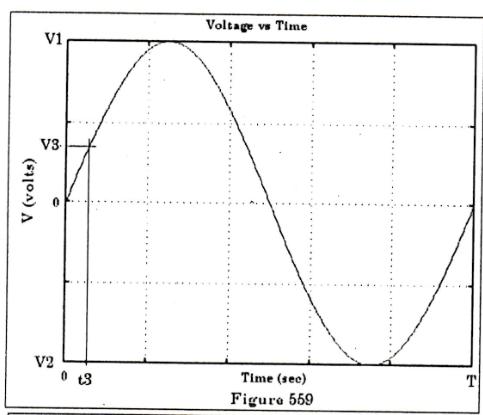 Solved: Given: V (t) = Vm*cos (wt + Theta) + Vshift, V1= V