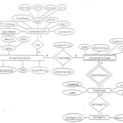 How To Make An Er Diagram For Database Downloadable Blank Fishbone Solved Design Class 1 Draw Th 2map The Labeled Cstree Ccity Cstate Czip Lastname Phone Addr Firstname Email Loginname Customer Info Password A Month