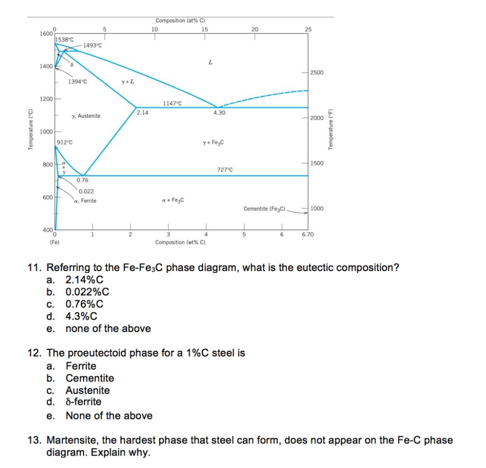 medium resolution of question composition at c 10 15 20 25 1600 1538 c 1493 c 1400 2500 1394 c y l 1200 1147 c 2 14 4 30 y