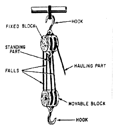 Solved: A Block And Tackle Is Shown Below. Assume There Is