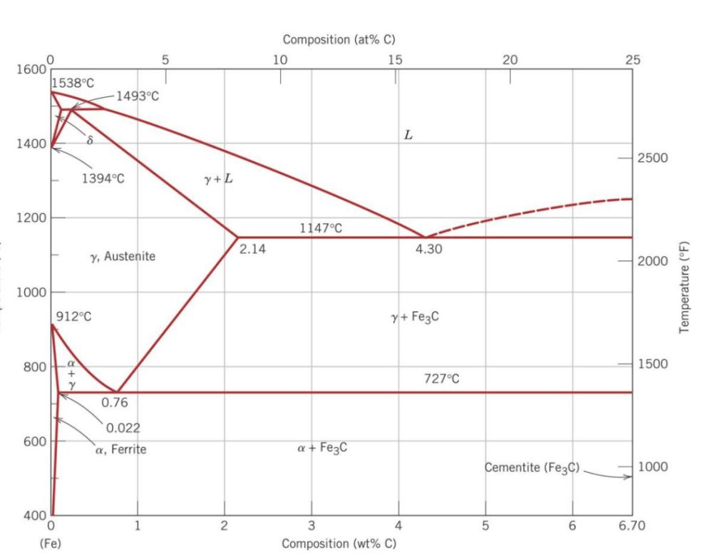 medium resolution of solved the iron iron carbide fe fe3c phase diagram is s au phase diagram fe y phase diagram