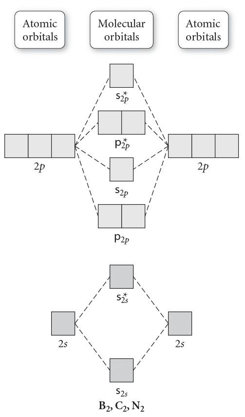 Molecular Orbital Diagram For B2 : molecular, orbital, diagram, Solved:, Correct, Answer., Understand, Chegg.com