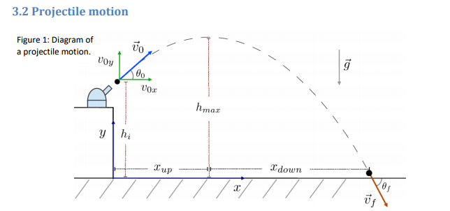Solved: (1) Consider A Projectile Motion In Figure 1, If T