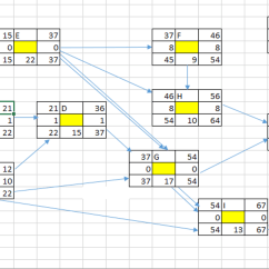 Project Management Network Diagram Critical Path Labelled Of Pride Barbados Flower Solved Using The Following Informatio Information Create A Calculate Total Duration Days Its Early Start