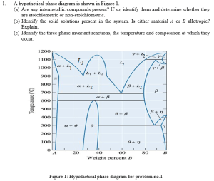This Is A Homework Problem On Phase Diagrams From