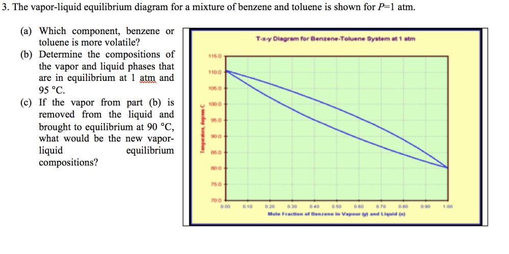 medium resolution of the vapor liquid equilibrium diagram for a mixture