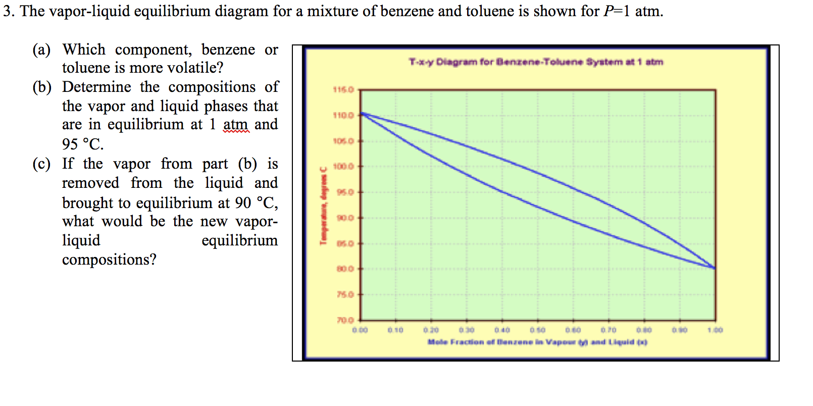hight resolution of the vapor liquid equilibrium diagram for a mixture