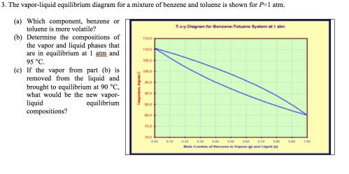 small resolution of the vapor liquid equilibrium diagram for a mixture