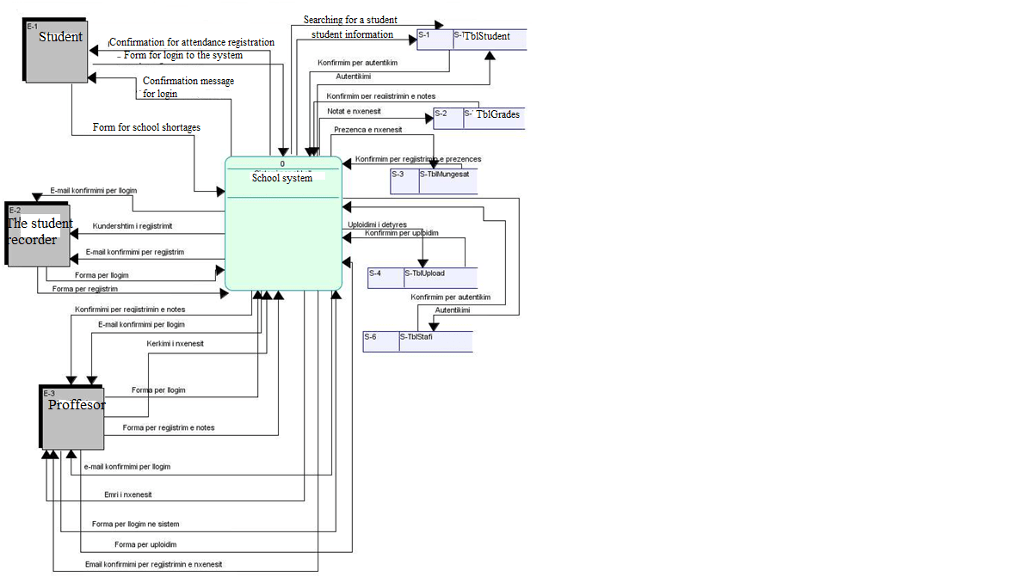 data flow diagram and context the cask of amontillado story solved hello i need an dfd for ecommer example a student confirmation attendance registration orm e system konfemim per autentkim konfrmim