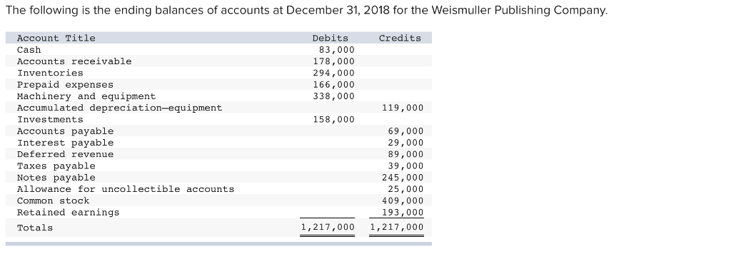 Solved: The Following Is The Ending Balances Of Accounts A