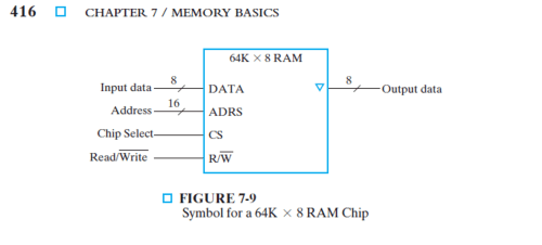 small resolution of solved using the 64k times 8 ram chip in figure 7 9 plus ram and cpu diagram ram chip diagram