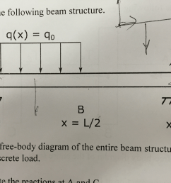 solved consider the following beam structure a draw a f appropriate free body diagrams consider the [ 2500 x 1875 Pixel ]