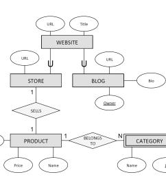 url title website url url store blog bio owner sells belongs to id product category price [ 2046 x 1535 Pixel ]