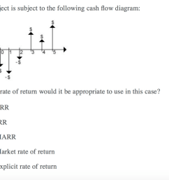 a project is subject to the following cash flow diagram s what rate of return [ 1016 x 886 Pixel ]