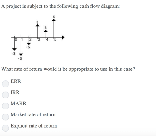 small resolution of a project is subject to the following cash flow diagram s what rate of return