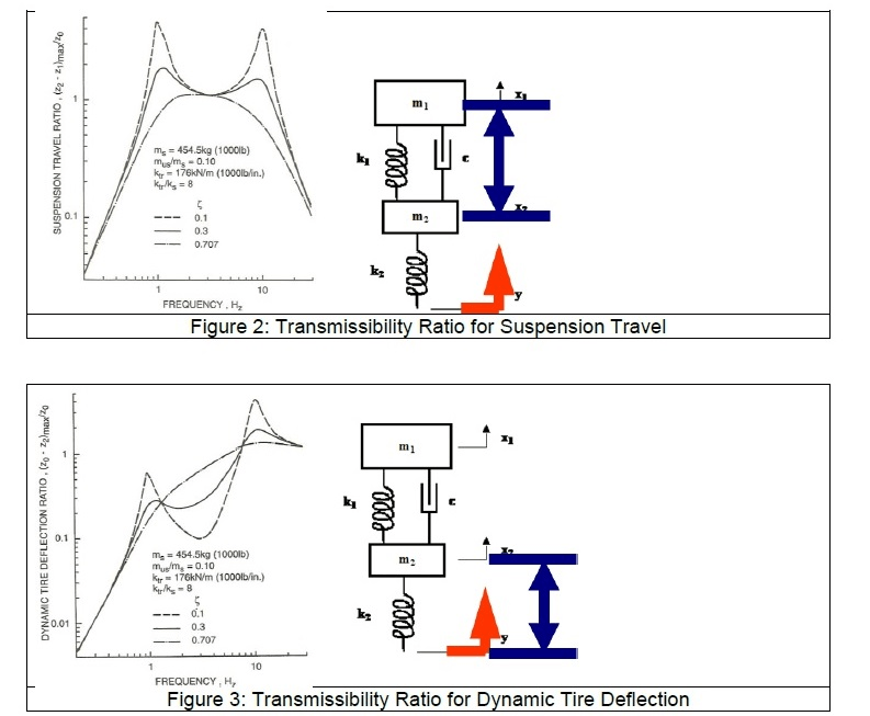 Recall The Plots Shown For Transmissibility Ratios