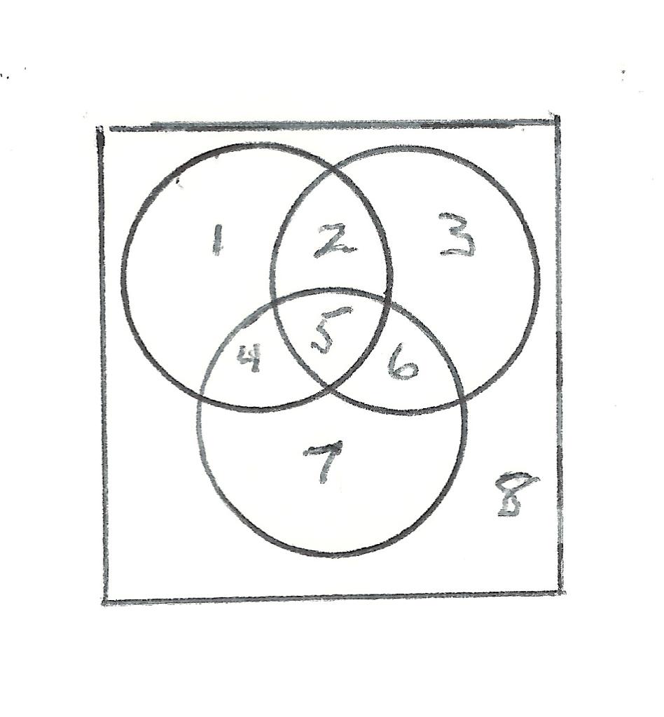 Solved: Discrete Math Use The Venn Diagram Above For The N