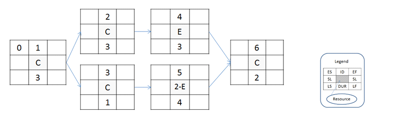 1 Complete The Network Diagram By Conducting A Fo Chegg Com
